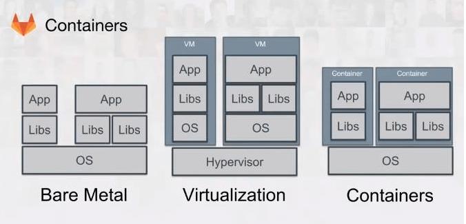 Difference entre serveur physique (barre metal), machine virtuelle et contenaire