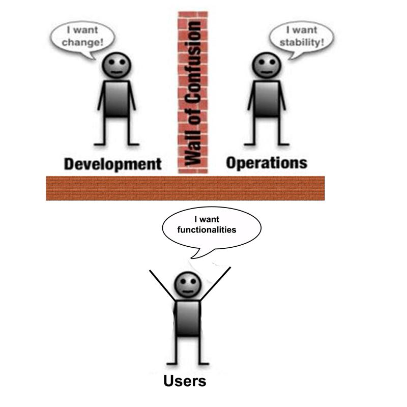 Conflit equipe User, Dev et Ops