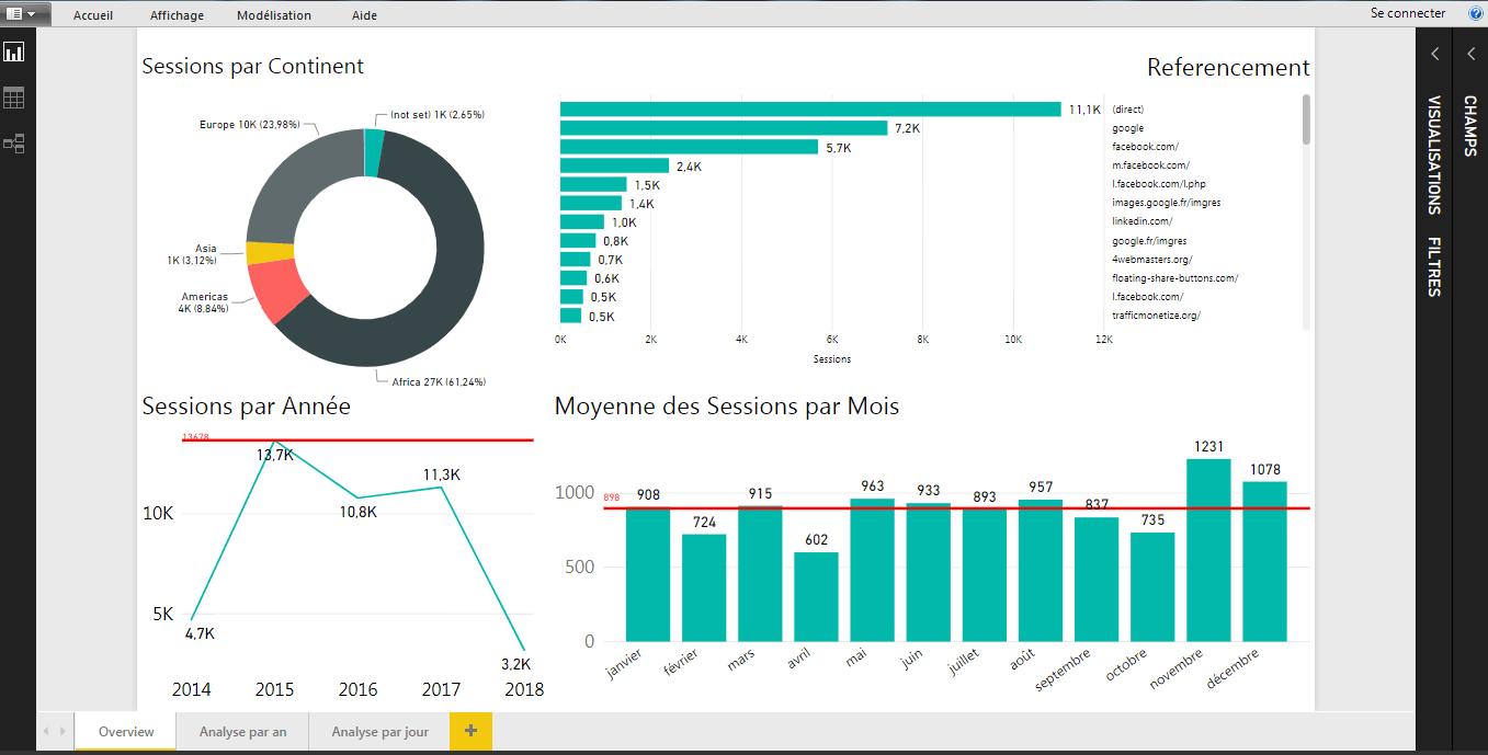 Power BI Website activity
