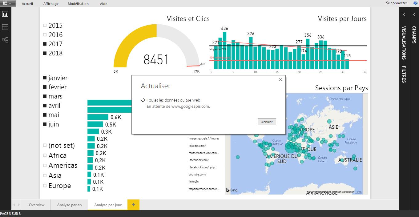 Dashboard Website Google Analytics Power BI